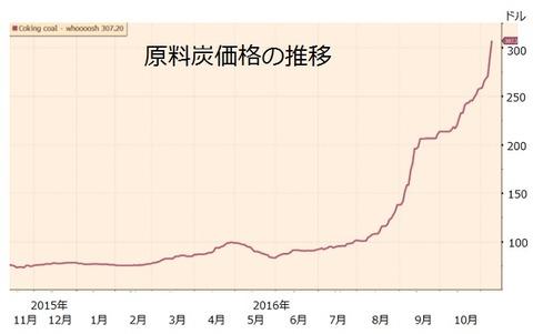 原料炭価格の推移