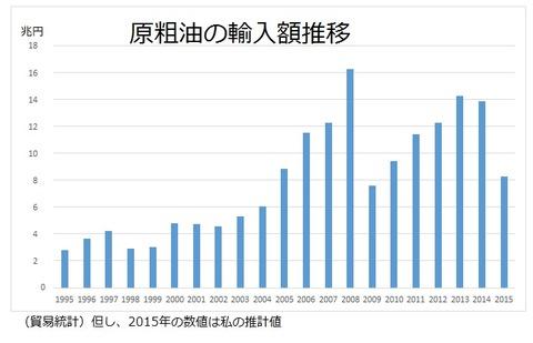原粗油の輸入額