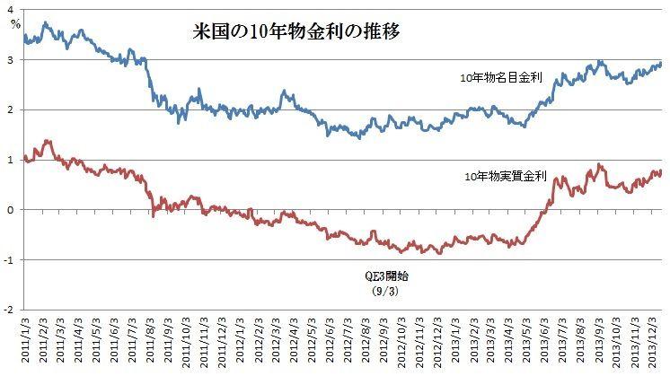 米国の10年物金利の推移