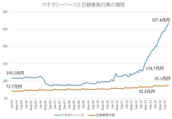 日銀券発行高