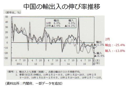 中国の輸出入伸び率
