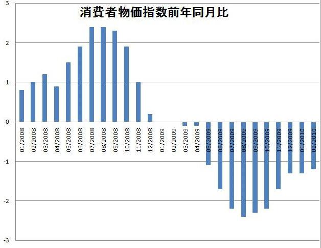 消費者物価指数前年同月比