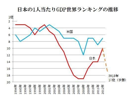 GDP世界ランキング