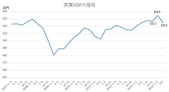 実質GDP2