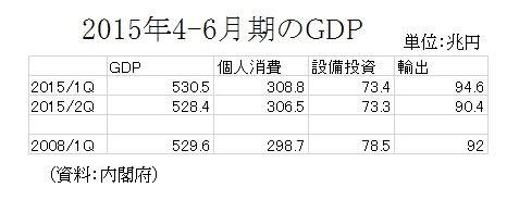 2015年4-6月期のGDP