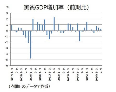 実質GDP増加率 2016年7-9月期