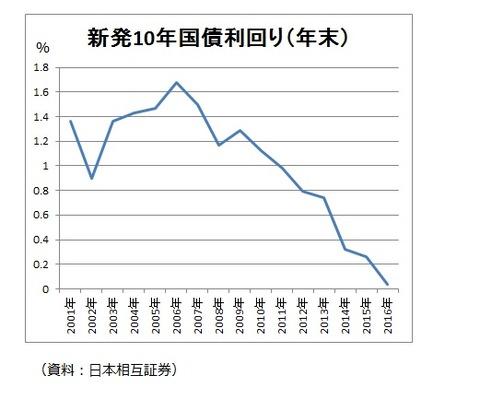 新発10年国債利回り
