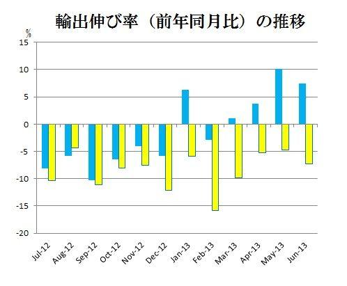 輸出伸び率の推移