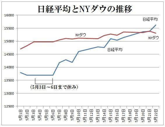 日経平均とNYダウ
