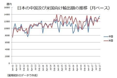 中国向け輸出