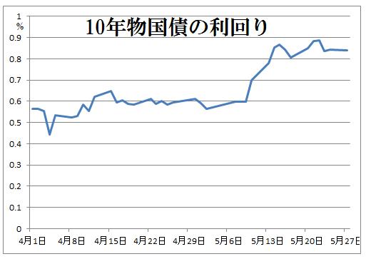 10年物国債利回り3