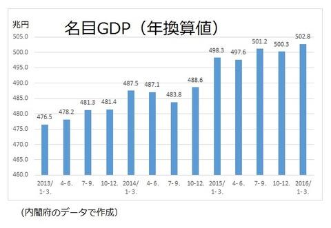 名目GDP2016年1−3月期