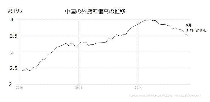 中国の外貨準備高推移