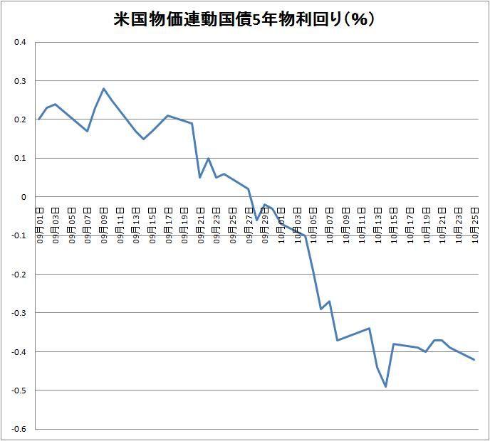 物価連動国債5年物