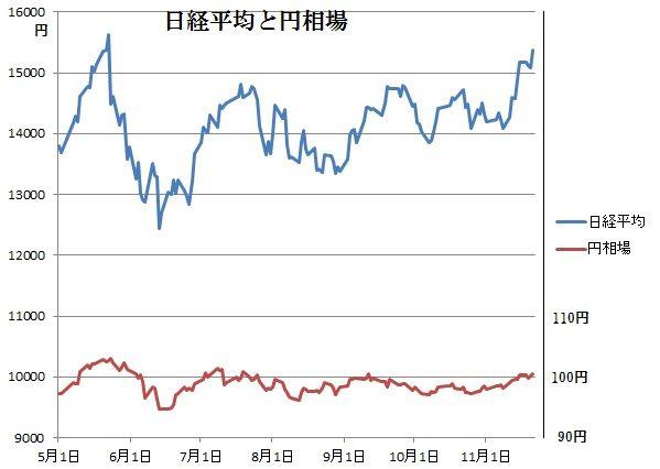 日経平均と株価