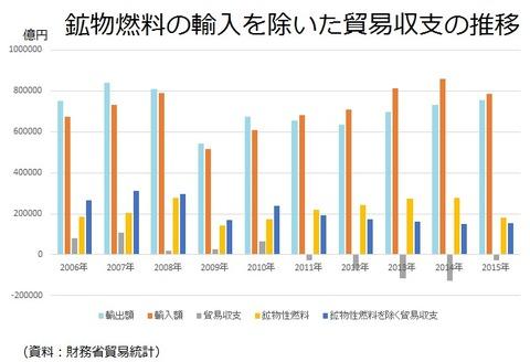日本の輸出力