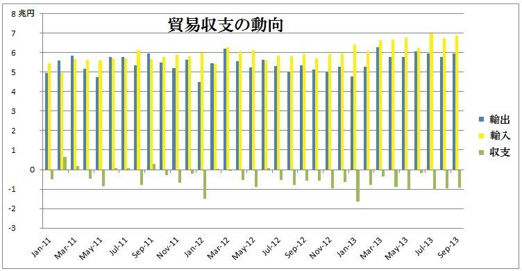 2013年9月貿易収支