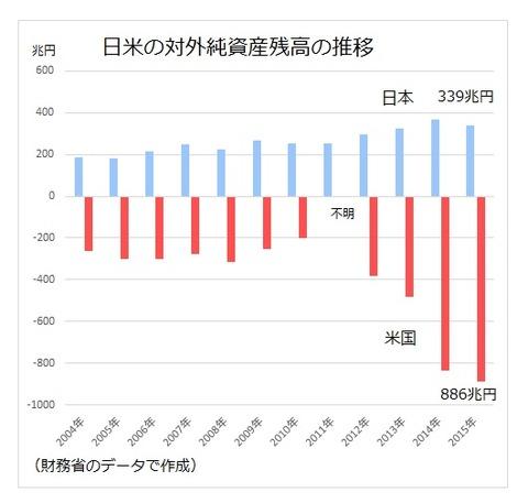 日米の対外純資産