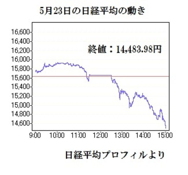 日経平均 5月23日