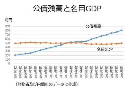 公債残高とGDP