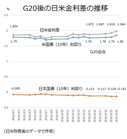 G20後の日米金利差