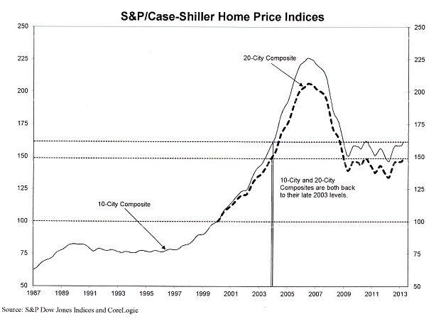 ケース・シラー住宅指数