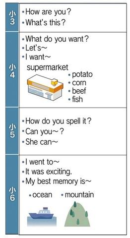 小学校英語