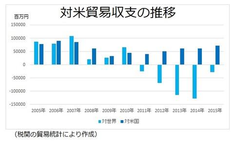 対米貿易収支
