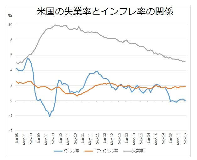 米国のインフレ率と失業率の関係