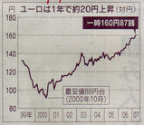 ユーロと円