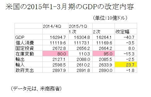 米GDP改定値