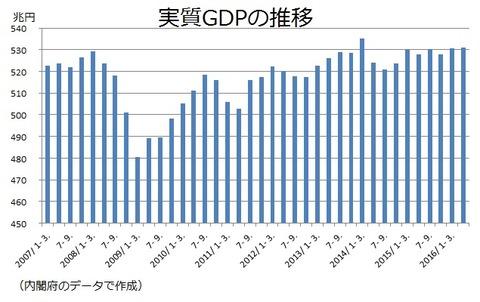 実質GDP 2016年4−6月