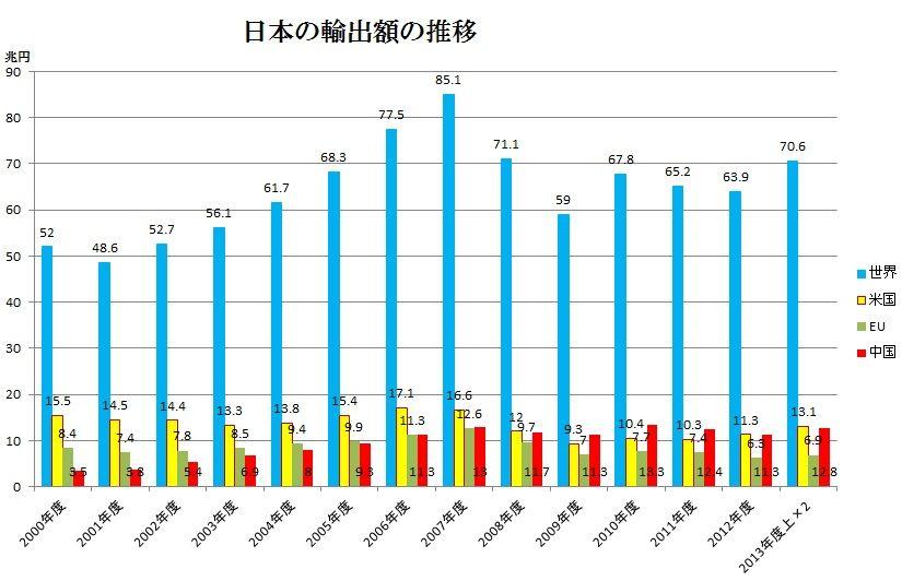 日本の輸出額