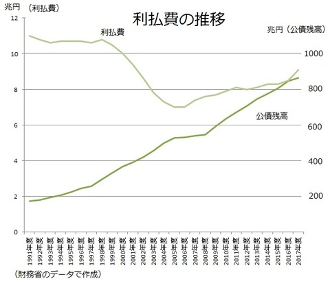 利払費の推移