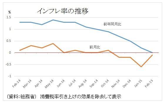 インフレ率の推移 2