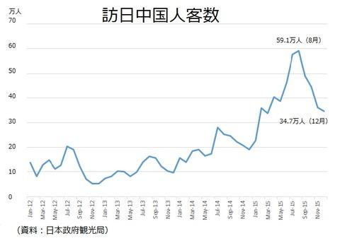 中国人訪日客数2