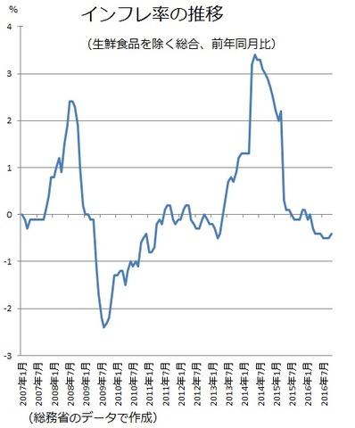 インフレ率 2016-12