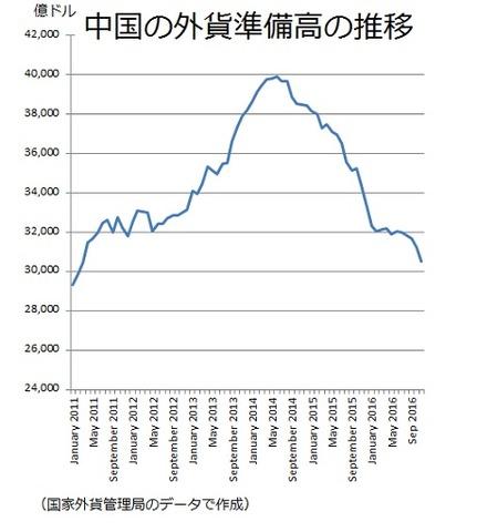 中国の外貨準備高 2016−11 改訂版