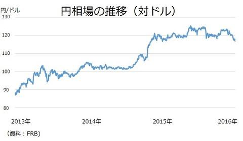 円相場の推移