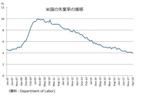 米国失業率