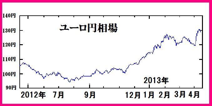ユーロ・円相場