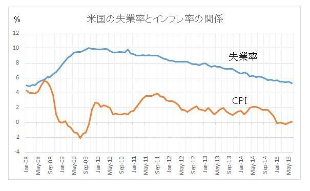 米国の失業率とインフレ率
