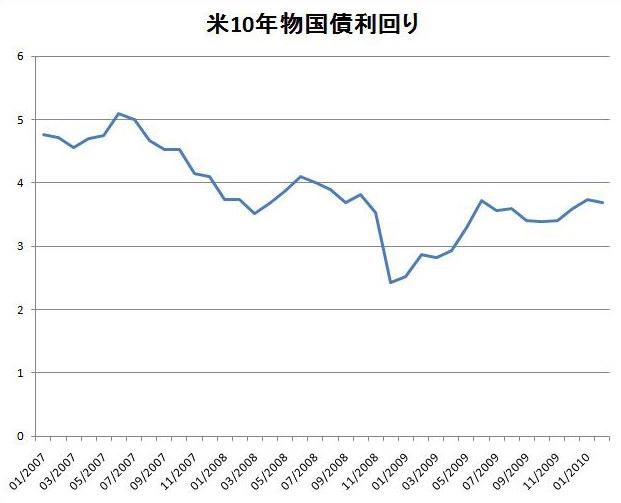米10年物国債利回り
