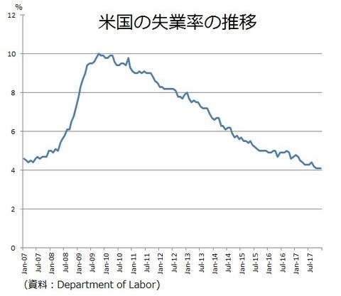 米国の失業率2018