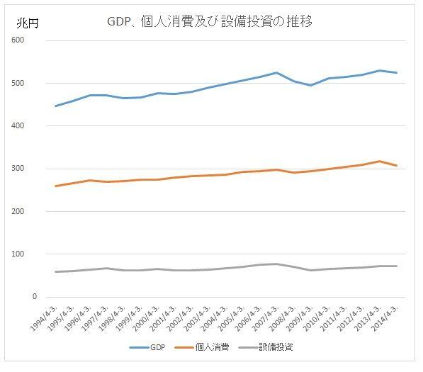 GDPと設備投資