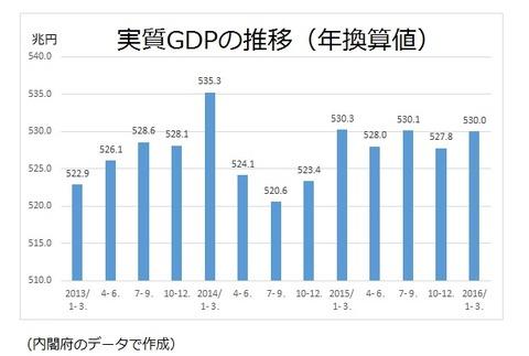 実質GDP2016年1−3月期