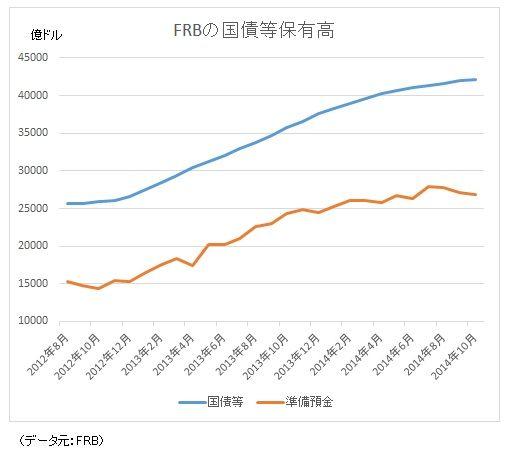 FRBの国債等の保有高