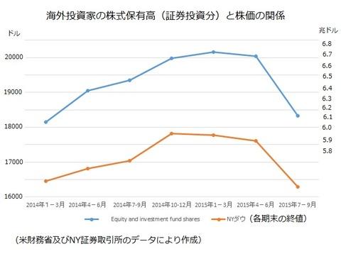 海外投資家の株式保有高と株価の関係