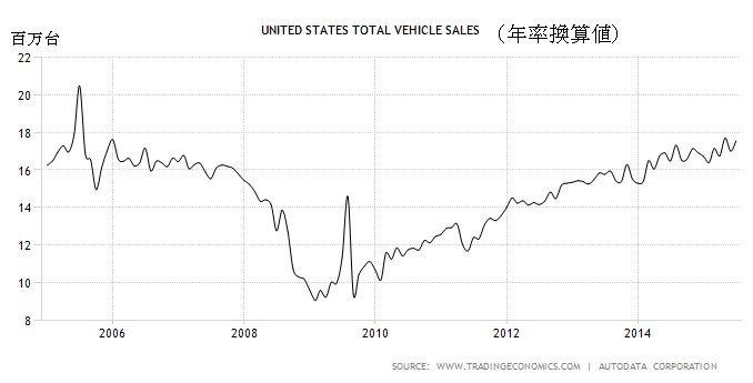 米国自動車販売台数