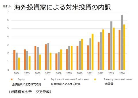 海外投資家による対米投資